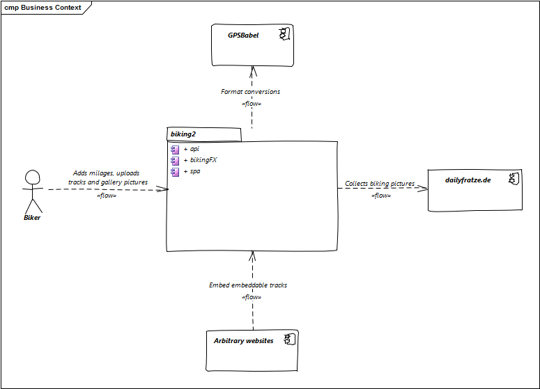 biking2, Architecture and API